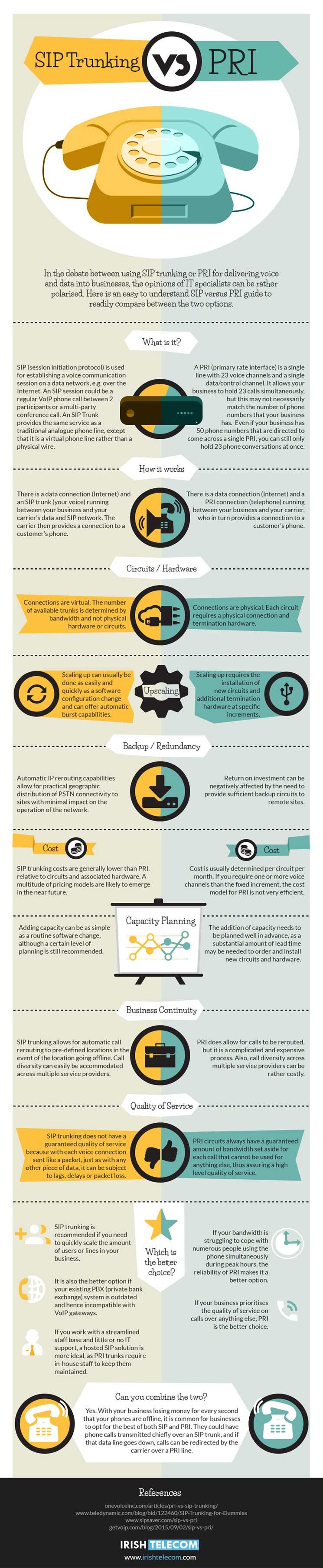 sip-trunking-vs-pri-infographic