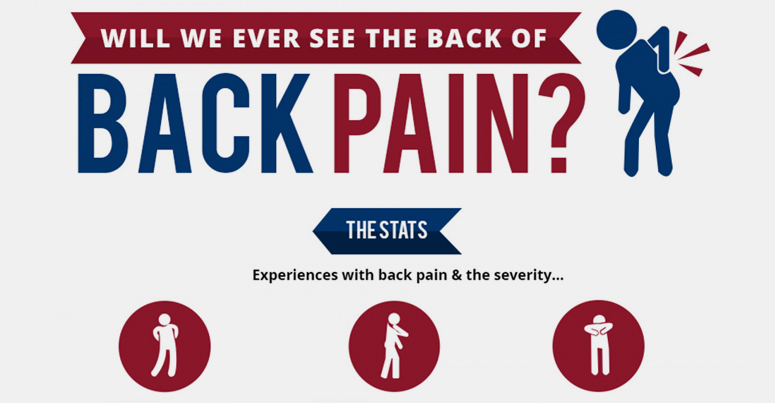 will we see the back of back pain?