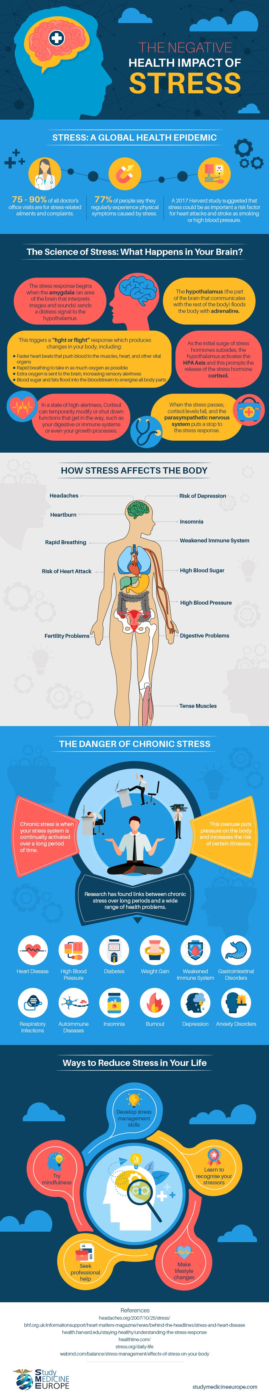 the-negative-health-impact-of-stress